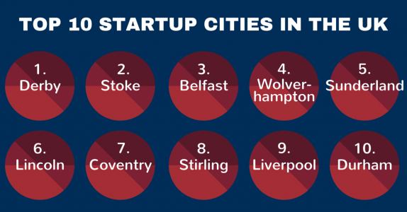 Quality Formations list the UK's top ten startup cities.