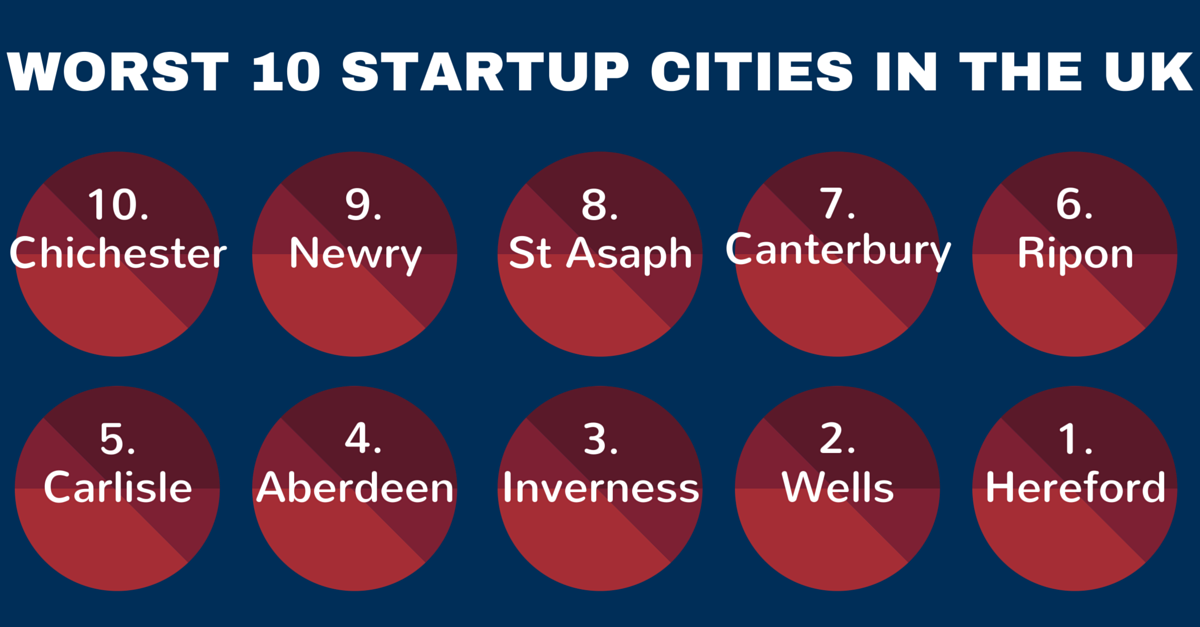 Quality Formations lists the UK's 10 worst startup cities.